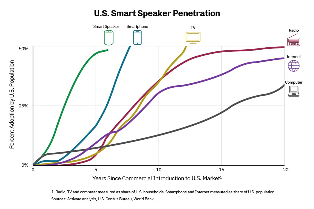 smart speaker consumer adoption chart